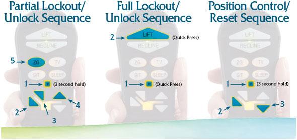 unlock-sequence